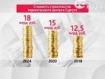 Власти ХМАО снизят стоимость перинатального центра вСургуте засчет уменьшения площади