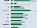 Просрочка банков повалютным кредитам выросла вполтора раза— СМИ