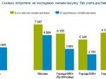Что икак россияне покупают вИнтернете
