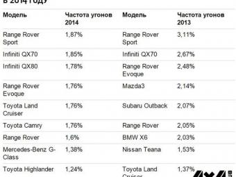 Range Rover Sport— самая угоняемая машина вМоскве