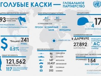 Нарышкин: ввод миротворцев вДонбасс сорвет мирный процесс
