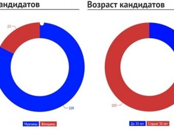 ВАстрахани началась подготовка кпредварительному внутрипартийному голосованию