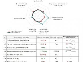 73 вуза и219 филиалов невыполнили показатели мониторинга вузов— Ливанов