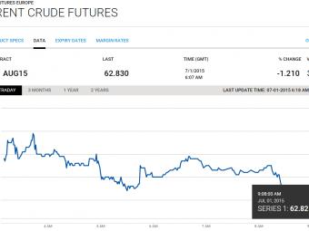 Потенциал роста цен нанефть ограничен $65— Saxo Bank