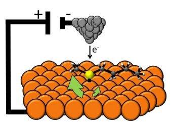 Ученые разработали самый маленький наномотор