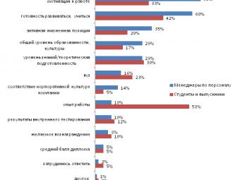 Работодатели несчитают опыт существенным фактором для соискателей