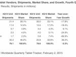 Мировой рынок планшетов впервые сократился