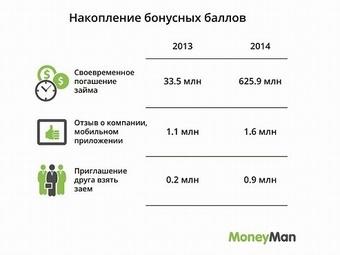 В MoneyMan продолжает действовать уникальная система лояльности для заемщиков