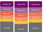 Большую часть трафика вмире создают пять приложений— Ericsson Mobility Report
