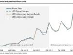 Apple стала крупнейшим поставщиком смартфонов