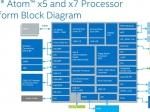 Intel продолжает атаку нарынок мобильных процессоров сAtom x3, x5 иx7