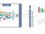 Facebook запустил инструмент для изучения мнений аудитории брендов Topic Data