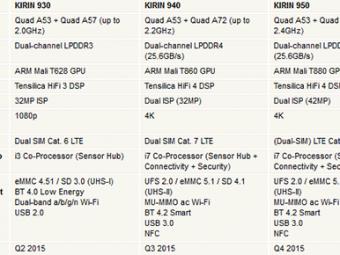 Утечка: Характеристики чипсетов Huawei HiSilicon Kirin 940 и950