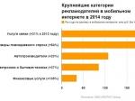 BBDO Digital представило рейтинг заказчиков медийной рекламы вРунете за2014 год