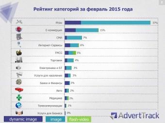 Украинцы игнорируют поисковик Яндекс