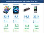 ВРоссии почти 100 млн пользователей мобильного доступа вИнтернет— Эксперты