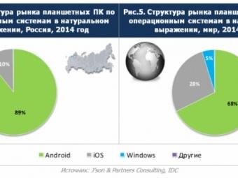 Рынок планшетныхПК: ипусть весь мир подождет
