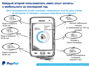 2 из5 мобильных устройств вРоссии используются для проведения онлайн-платежей