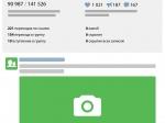 «ВКонтакте» оценит эффективность каждого поста впабликах