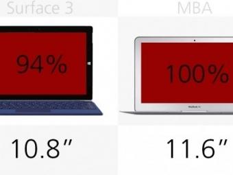 Microsoft представит Surface Pro 4 воктябре