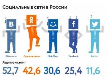 TNS: Русские социальные сети переживают кризис роста