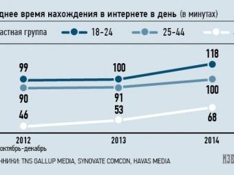 Молодые россияне доверяют Интернету гораздо больше, чем телевизору