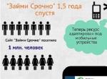 Портал «Займи Срочно» посетило более 1 млн. пользователей