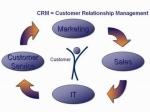 Что такое CRM система?